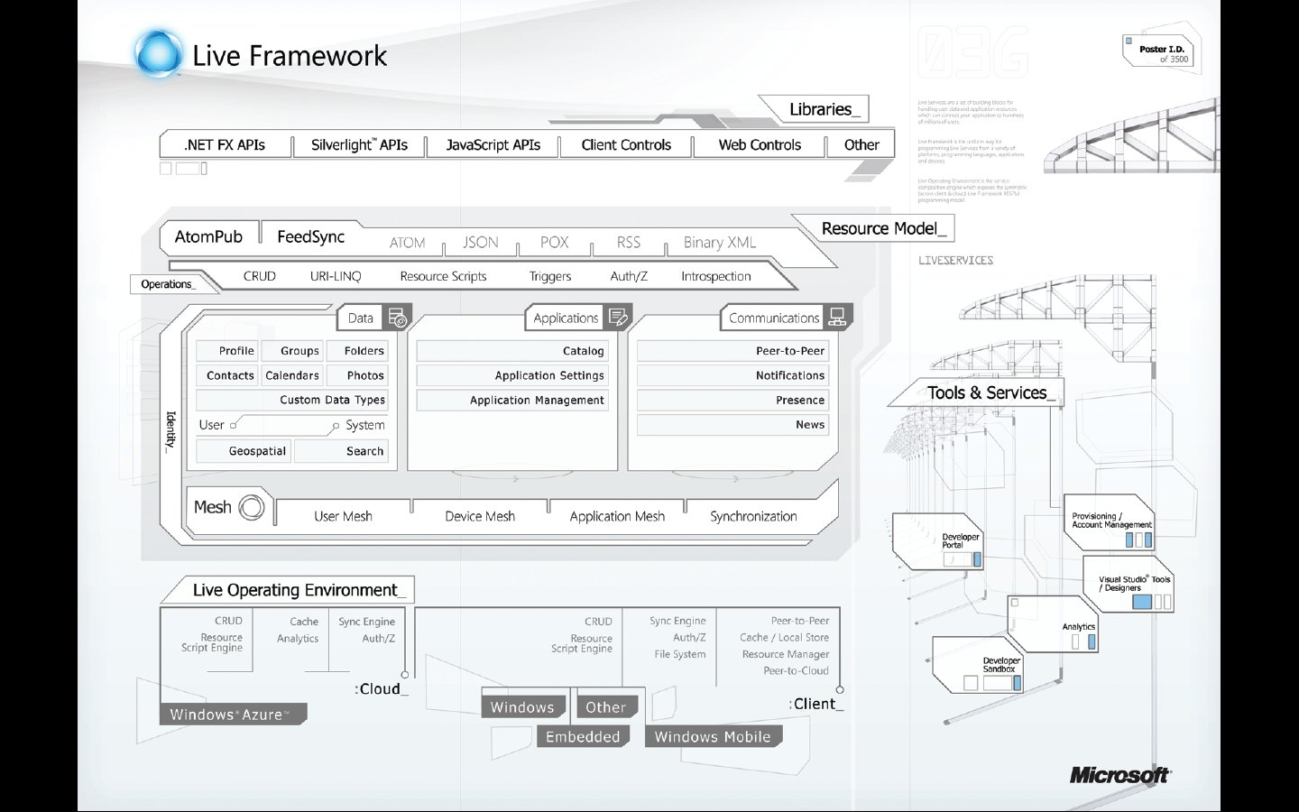 session  u2013 live services  live framework programming model architecture and insights