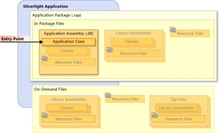 silverlight-application-structure