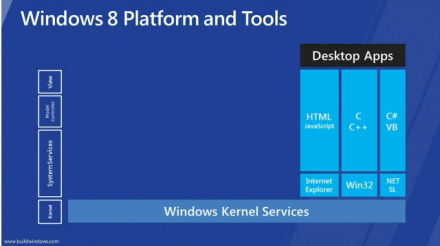 Metro javascript building with 8 windows apps and revealed html5 pdf