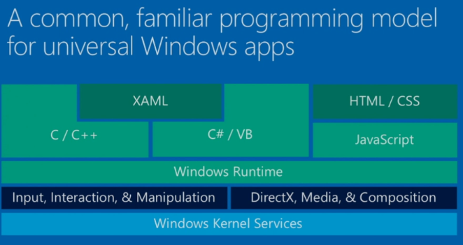 Starting with universal apps on visual studio 2013 microsoft lets create our first app ccuart Gallery